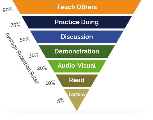 Effective Learning - PSP webinars and video workshops